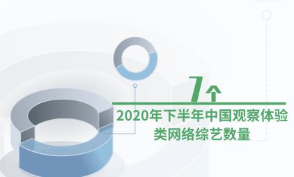 网综行业数据分析:2020年下半年中国观察体验类网络综艺数量为7个