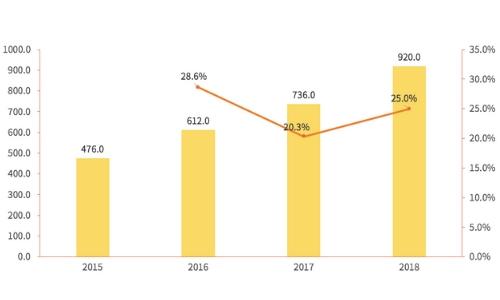 2019中国医药行业政策、市场及前景分析