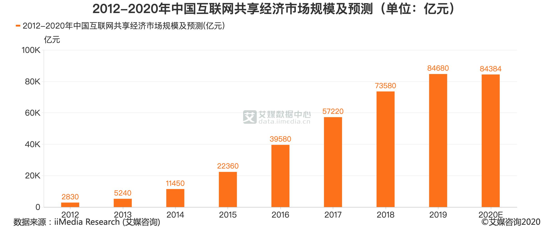 2012-2020年中国互联网共享经济市场规模及预测(单位:亿元)