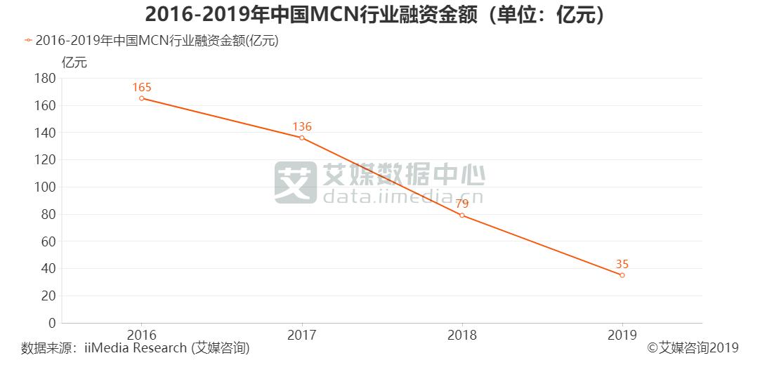 2016-2019年中国MCN行业融资金额(单位:亿元)