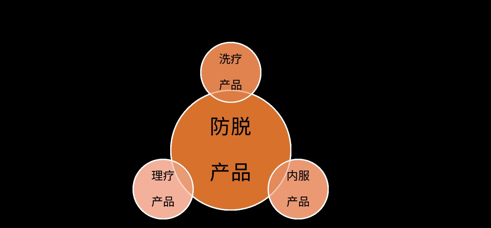 2019年中国防脱保健产业市场调查及前景预判
