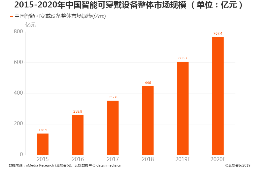 2020年中国智能可穿戴设备市场规模预计