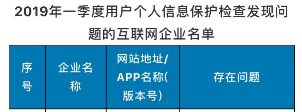 """工信部公布个人信息保护""""问题企业""""名单:科大讯飞、猎豹上榜"""