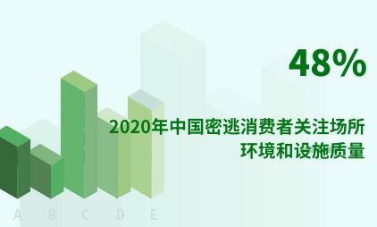 密室逃脱行业数据分析:2020年中国48%密逃消费者关注场所环境和设施质量
