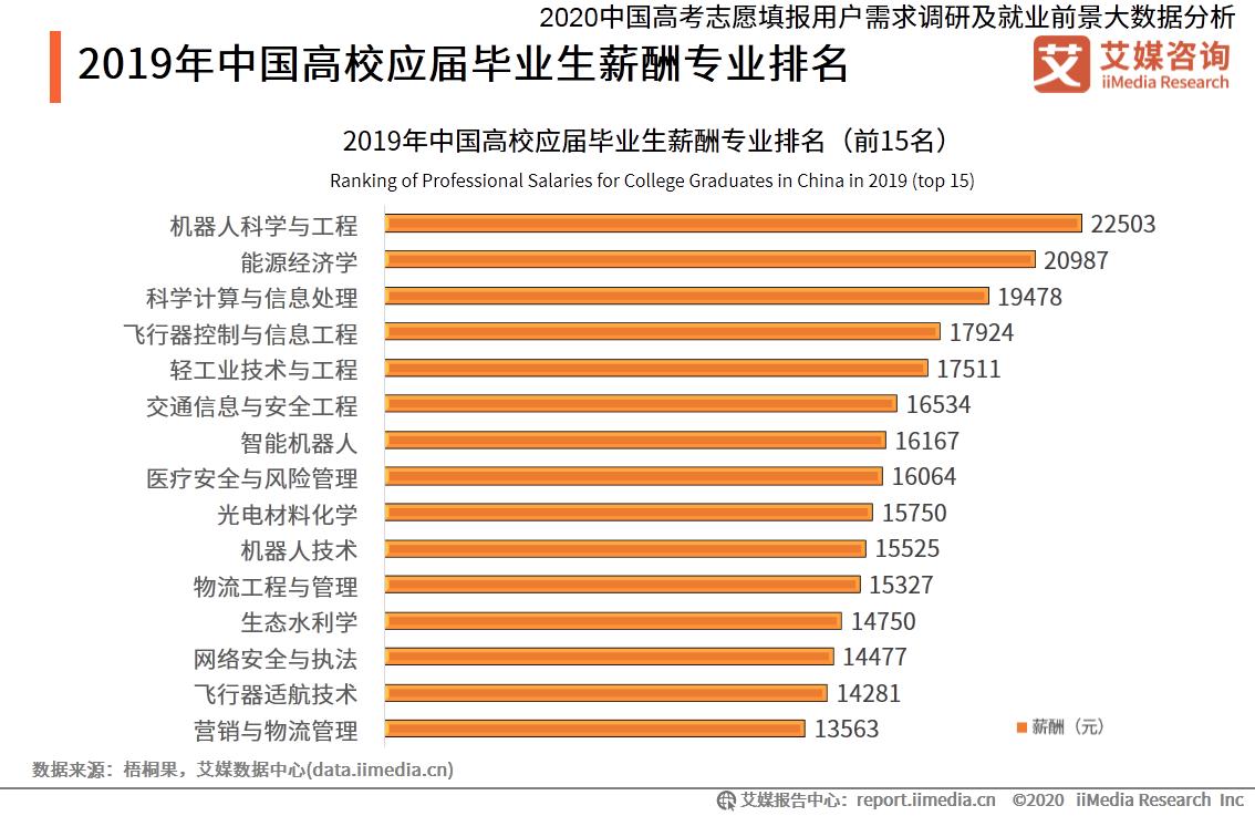 2019年中国高校应届毕业生薪酬专业排名