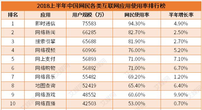 行业情报|2018上半年中国网民各类互联网应用使用率排行:即时通信夺双榜榜首