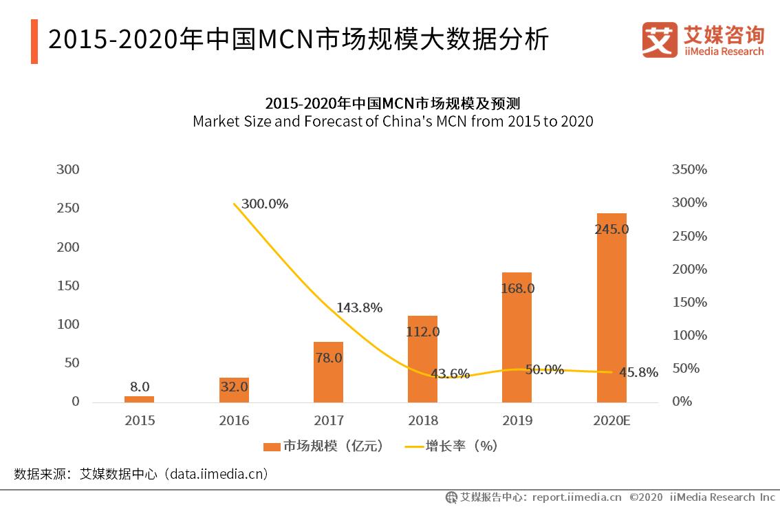 2015-2020年中国MCN市场规模大数据分析