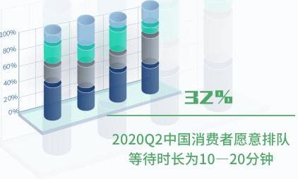 新式茶饮行业数据分析:2020Q2中国32%消费者愿意排队等待时长为10—20分钟