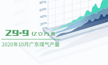 能源行业数据分析:2020年10月广东煤气产量为29.9亿立方米