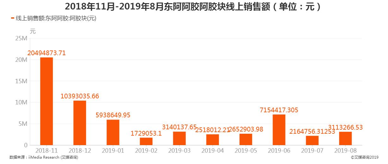 2018年11月-2019年8月东阿阿胶阿胶块线上销售额