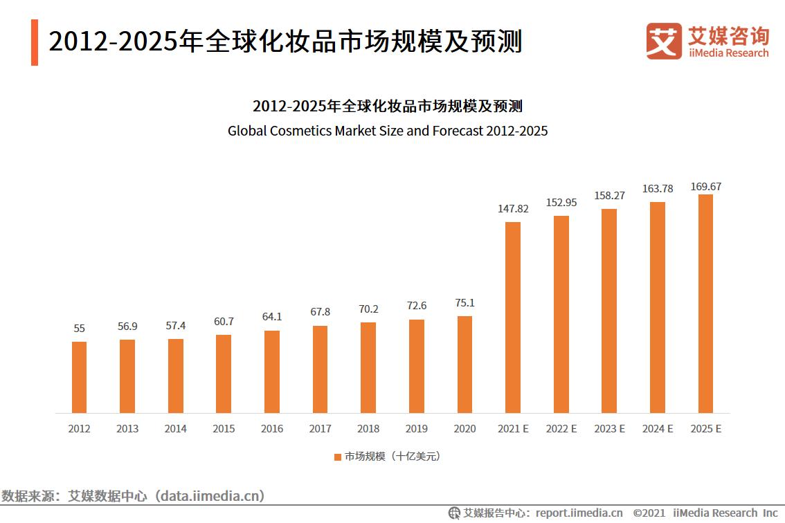 2012-2025年全球化妆品市场规模及预测
