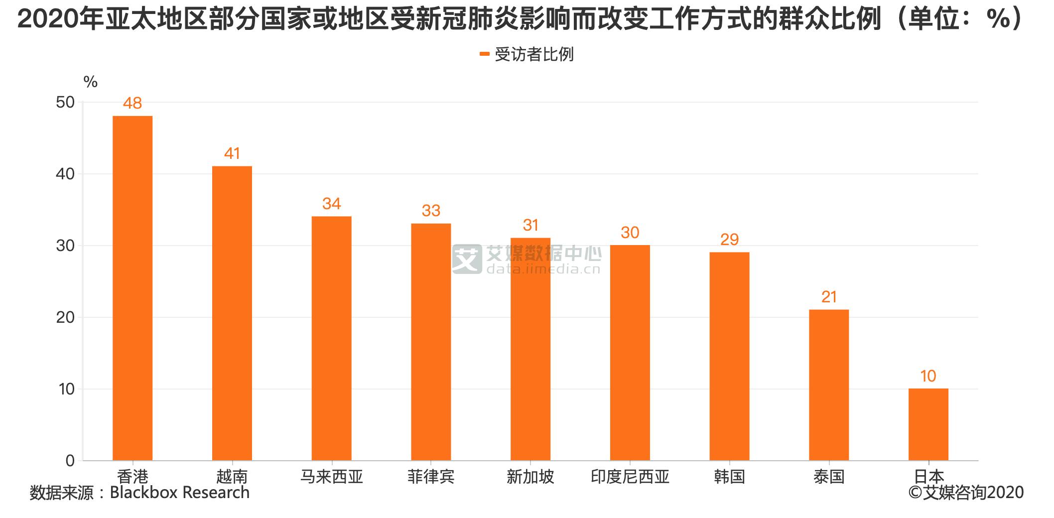2020年亚太地区部分国家或地区受新冠肺炎影响而改变工作方式的群众比例(单位:%)