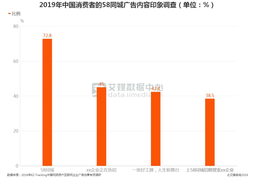 2019年中国消费者的58同城广告内容印象调查