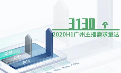 直播行业数据分析:2020H1广州主播需求量达3130个