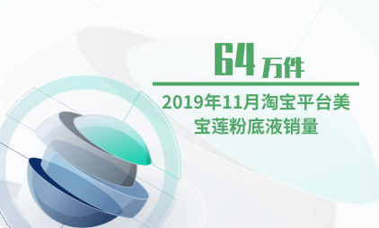 粉底行业数据分析:2019年11月淘宝平台美宝莲粉底液销量为64万件
