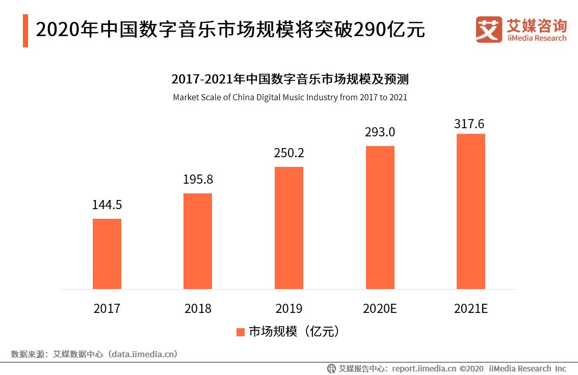 2020年中国数字音乐市场规模将突破290亿元