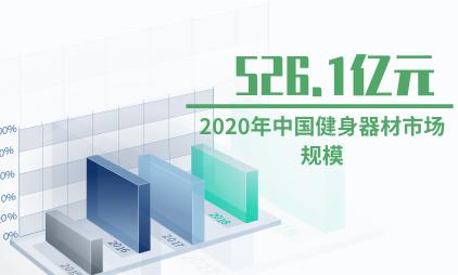 健身行业数据分析:预计2020年中国健身器材市场规模将达526.1亿元