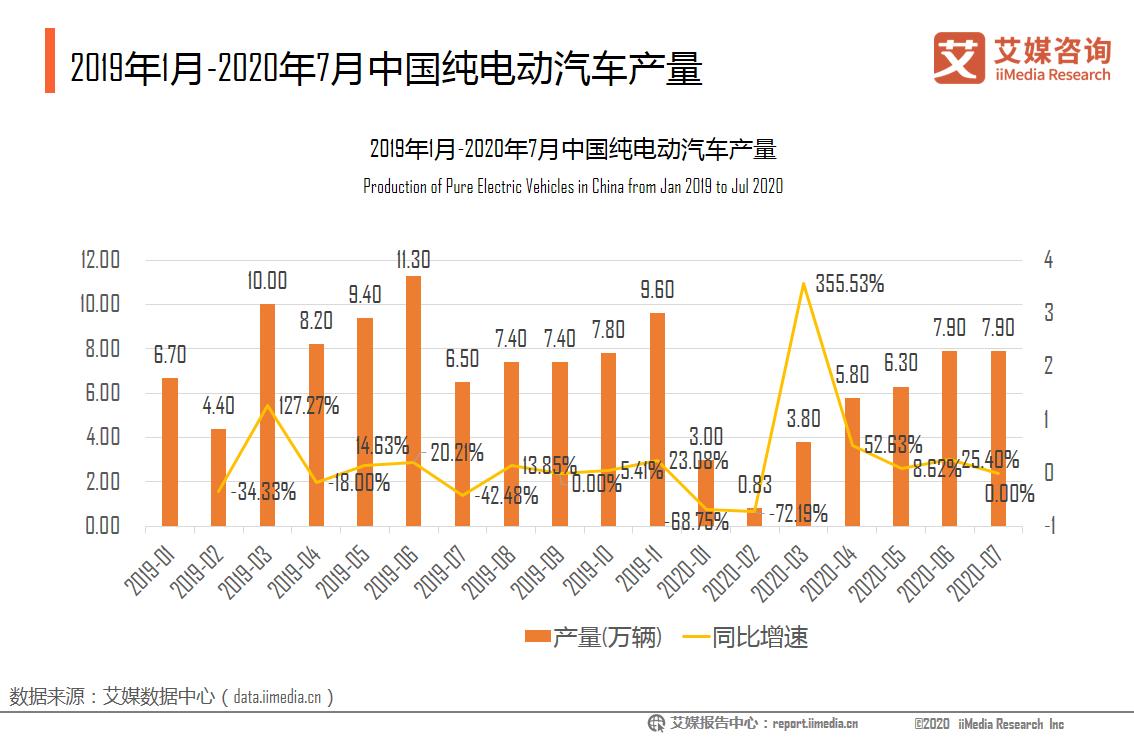 2019年1月-2020年7月中国纯电动汽车产量