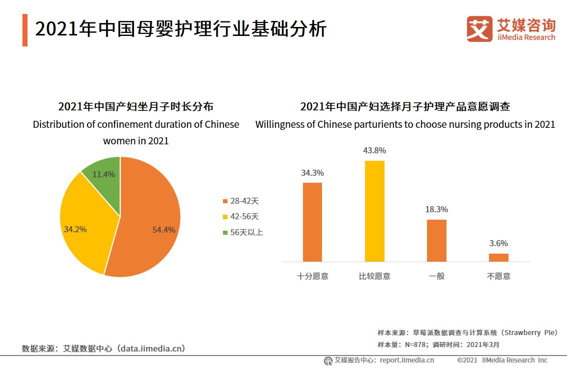 2021年中国母婴护理行业基础分析