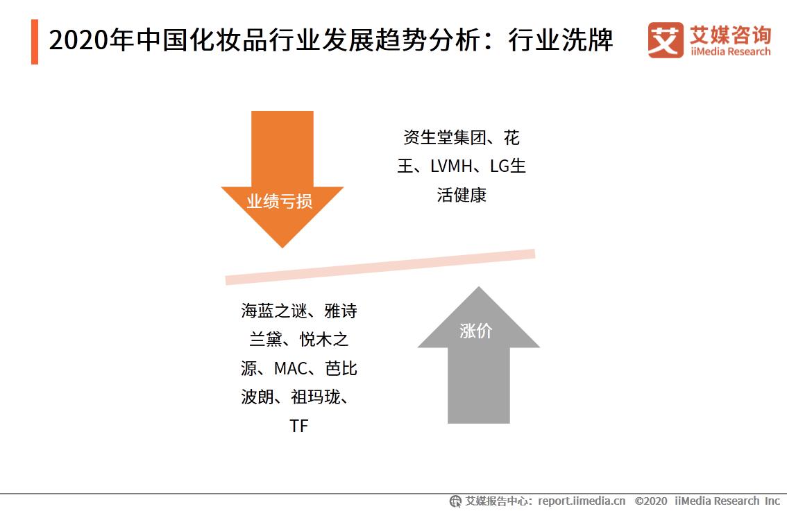 2020年中国化妆品行业发展趋势分析:行业洗牌