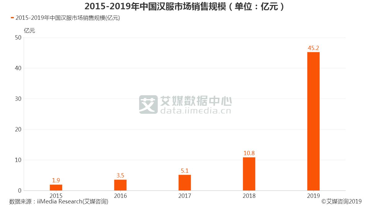 中国汉服市场销售规模