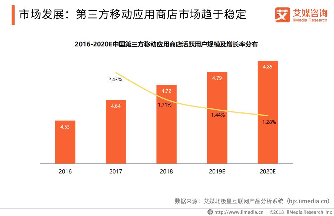 2016-2020E中国第三方移动应用商店活跃用户规模及增长率分布