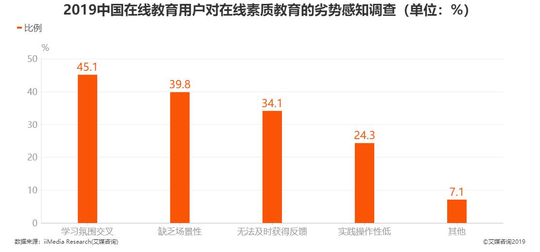 2019年中国在线教育用户对在线素质教育的劣势感知调查结果