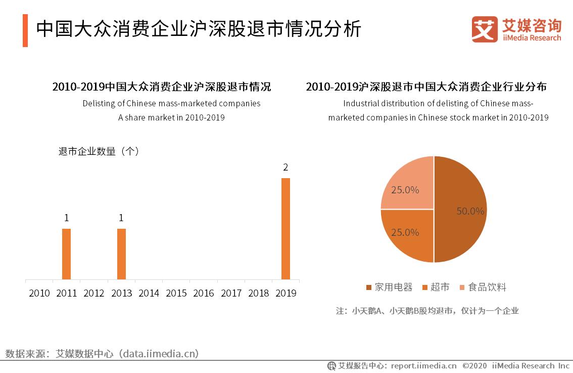 中国大众消费企业沪深股退市情况分析