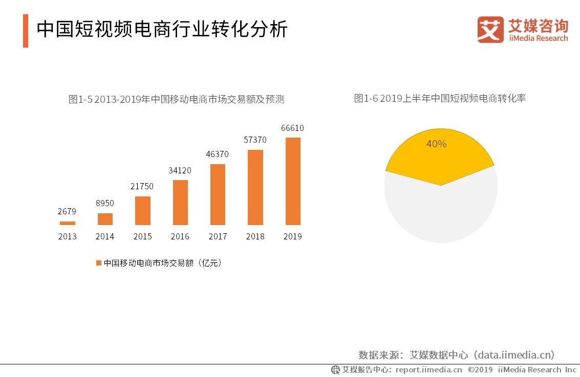 中国短视频行业数据分析:2019上半年短视频电商转化率为40%