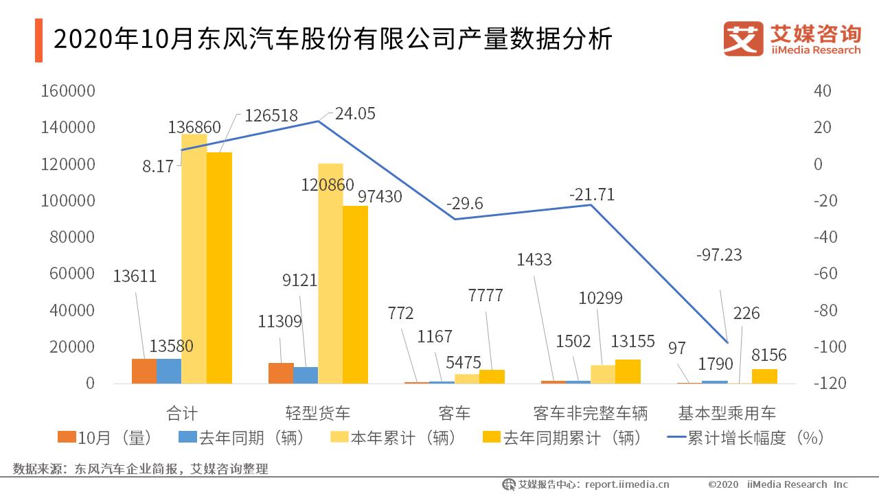 2020年10月东风汽车股份有限公司产量数据分析