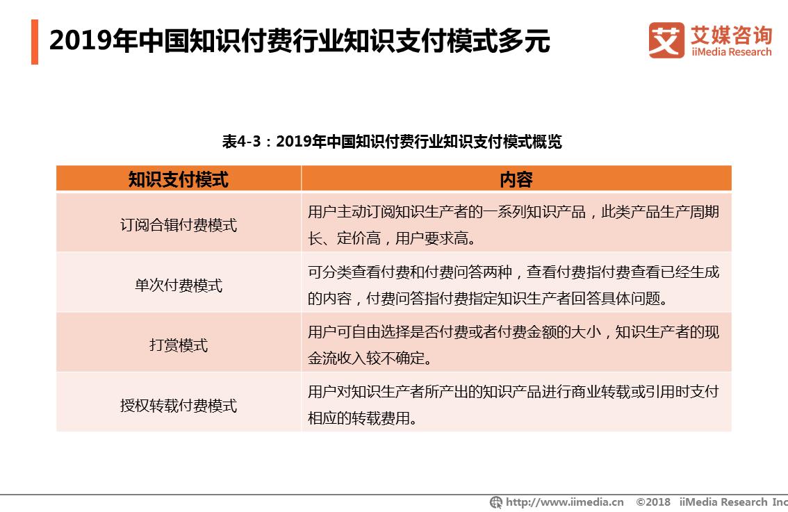 2019年中国知识付费行业知识支付模式多元
