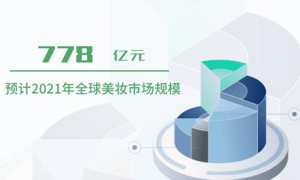 美妆行业数据分析:预计2021年全球美妆市场规模将达778亿元