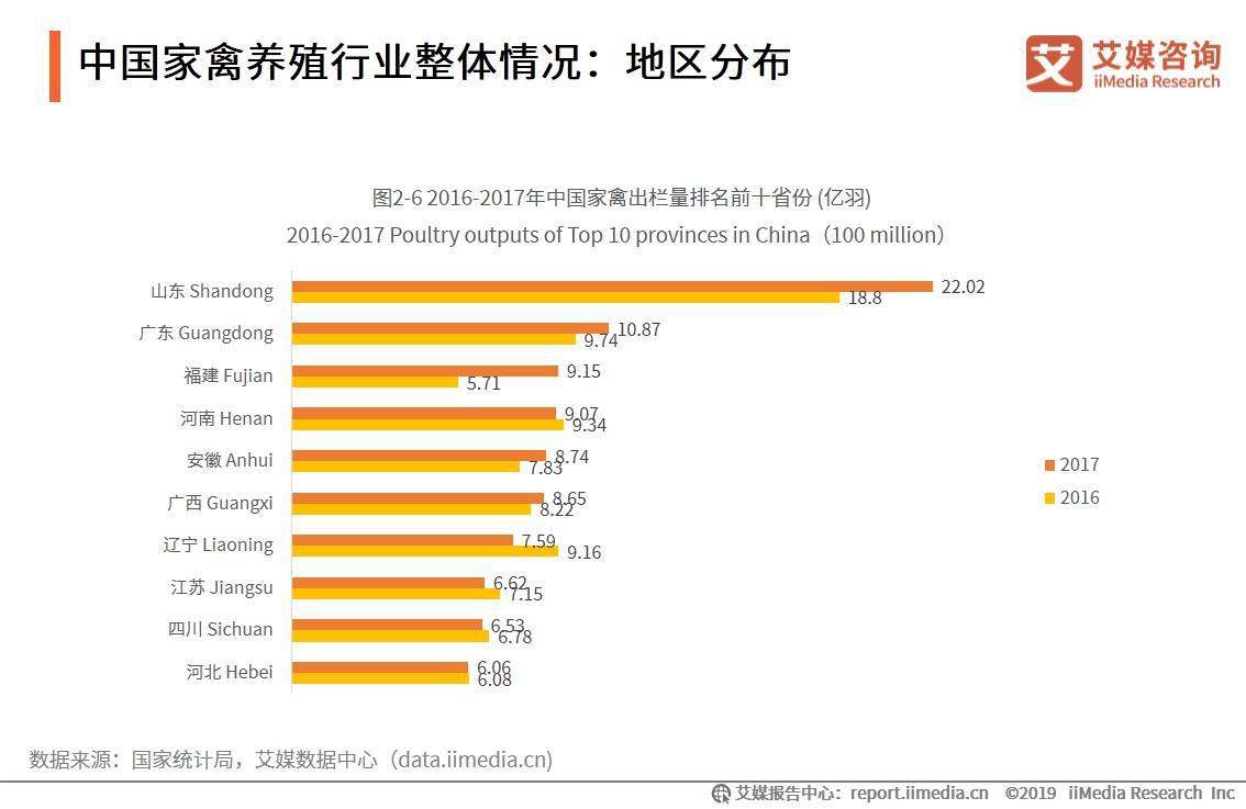 中国家禽养殖行业整体情况:地区分布