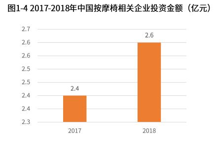 2018年中国按摩椅相关企业获投资金额2.6亿元