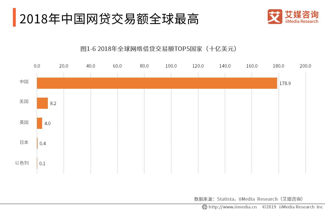 中国网贷交易额全球最高,达1789亿美元