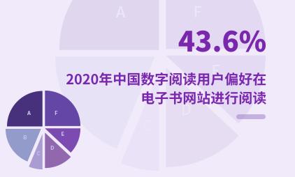 阅读行业数据分析:2020年中国43.6%数字阅读用户偏好在电子书网站进行阅读