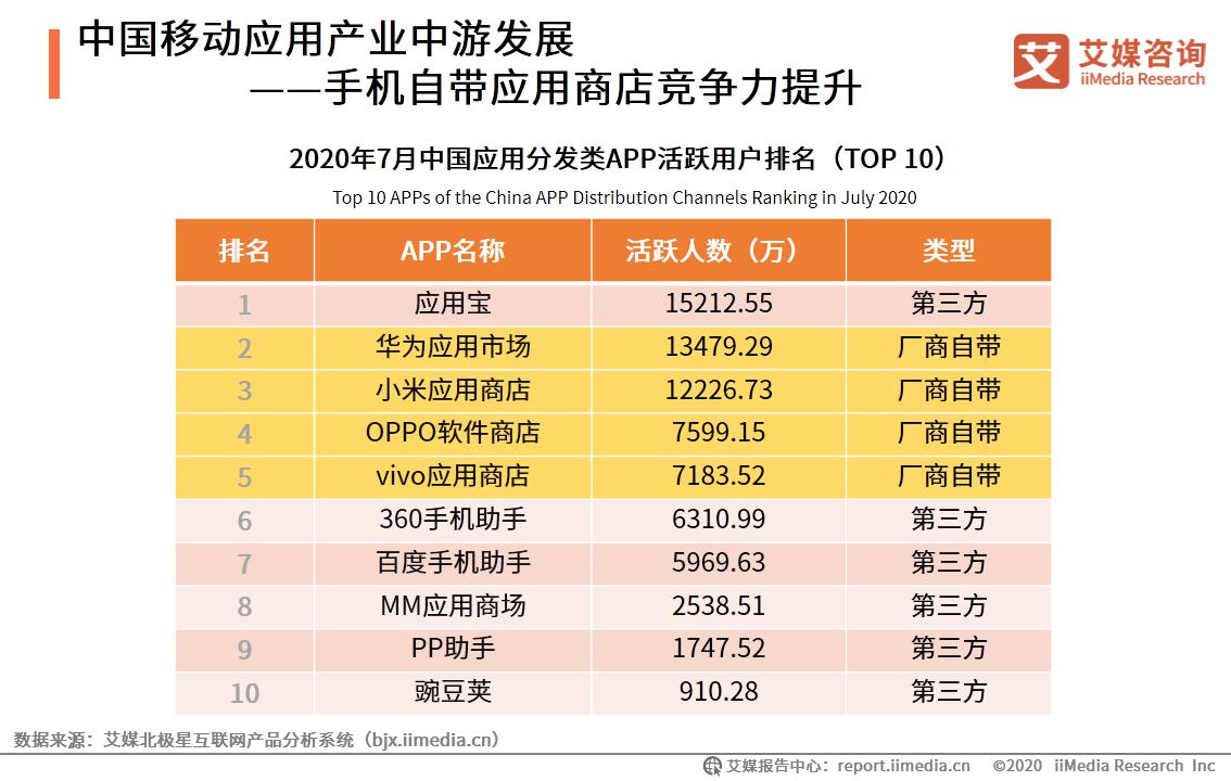 中国移动应用产业中游发展——手机自带应用商店竞争力提升