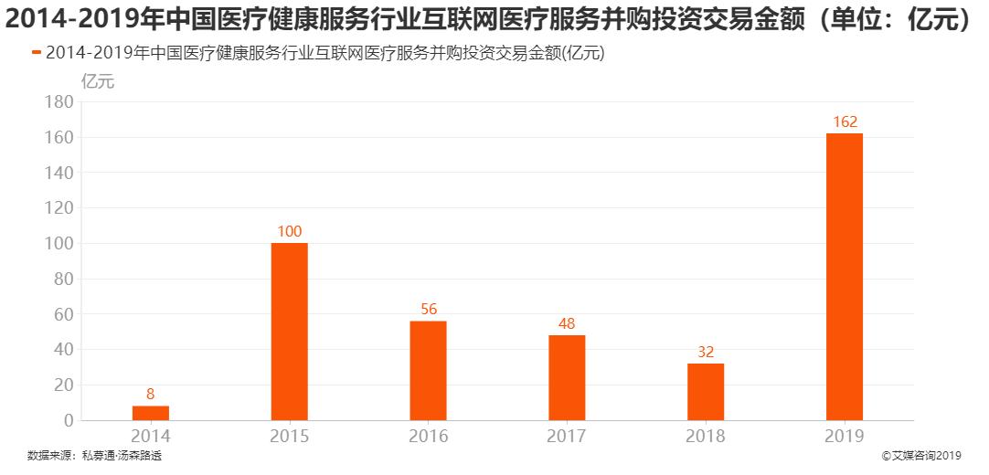 2014-2019年中国医疗健康服务行业互联网医疗服务并购投资交易金额