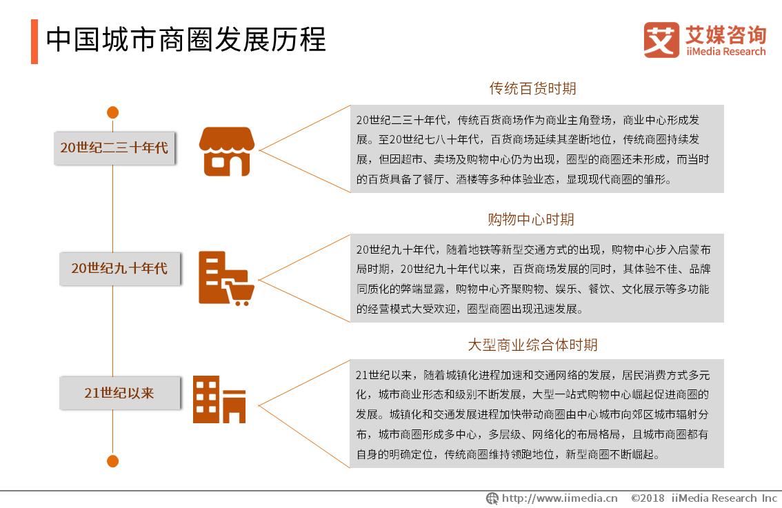 中国城市商圈发展历程