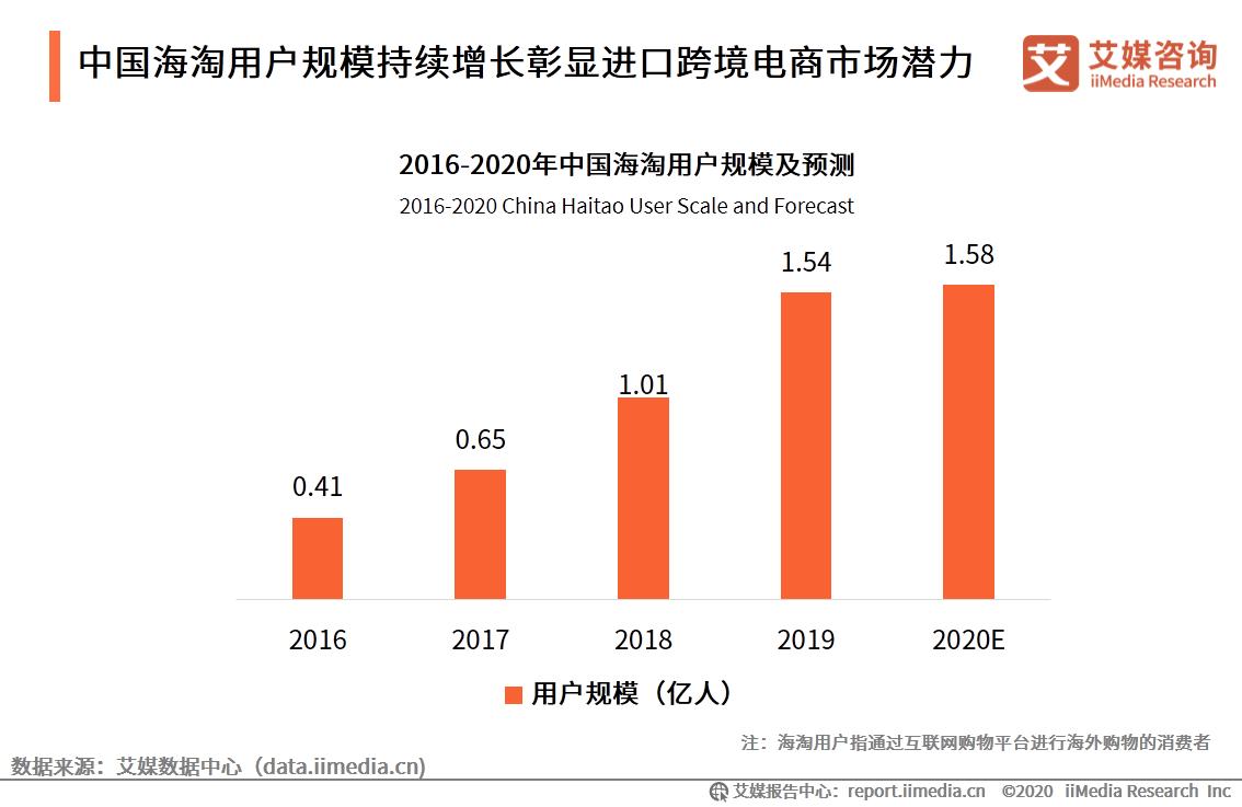 中国海淘用户规模持续增长彰显进口跨境电商市场潜力