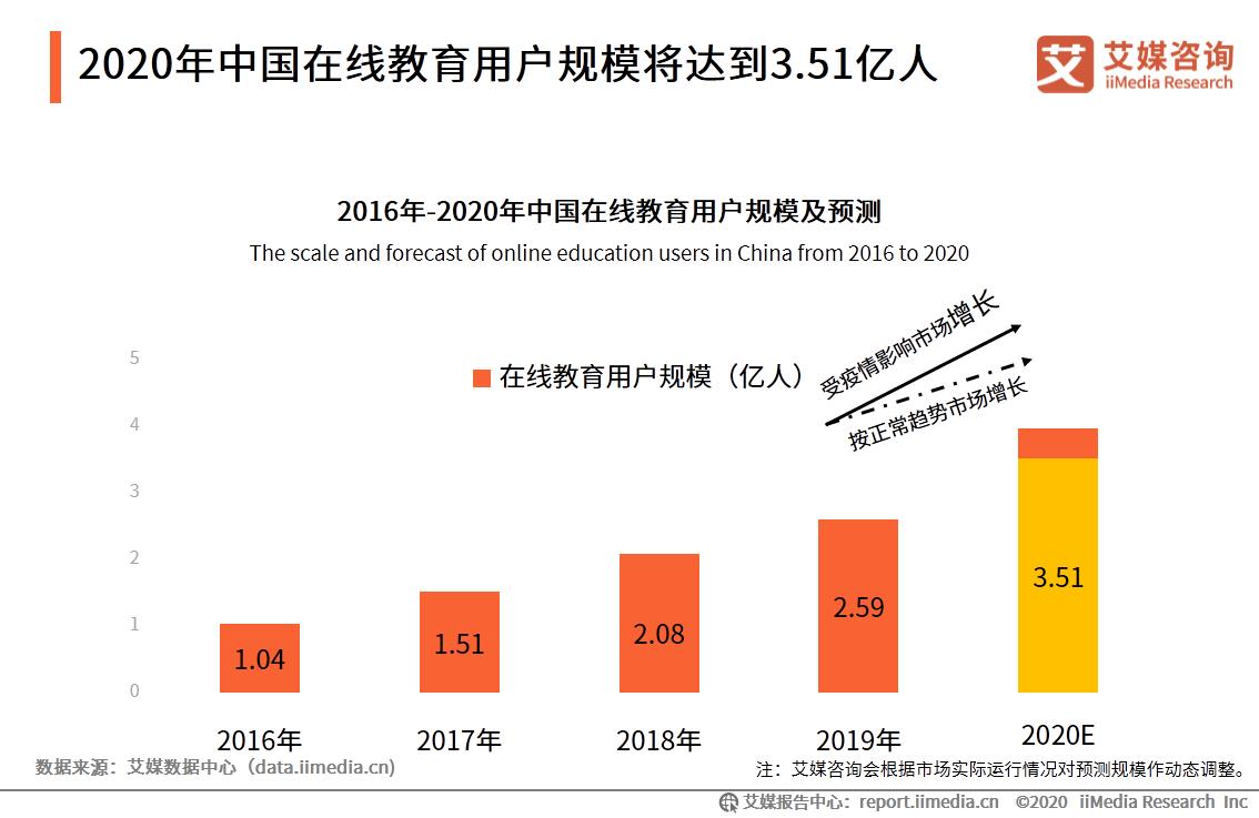 2020年中国在线教育用户规模将达到3.51亿人。
