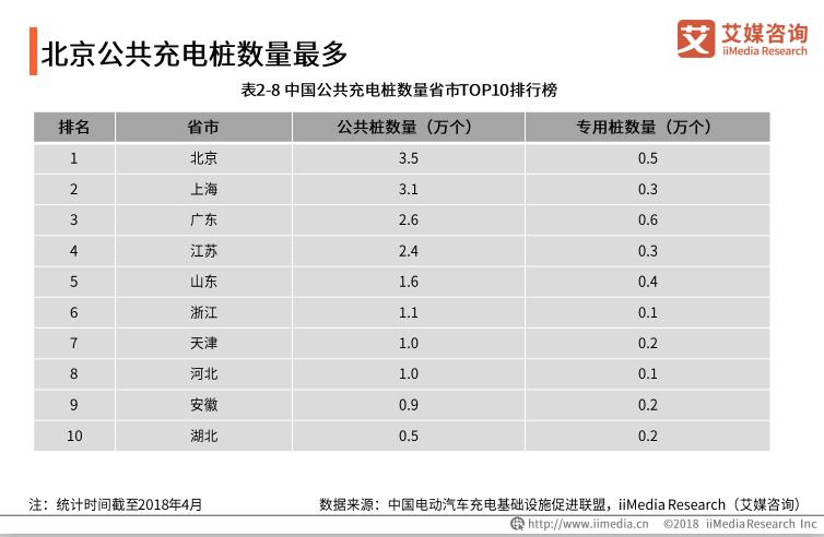中国公共充电桩数量省市TOP10:北上广位列前三