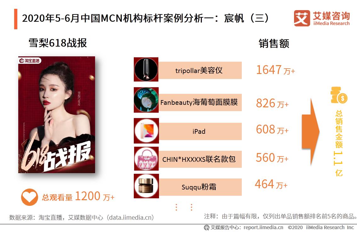 2020年5-6月中国MCN机构标杆案例分析一:宸帆(三)