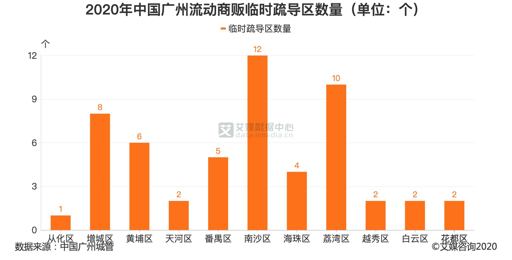 2020年中国广州流动商贩临时疏导区数量(单位:个)