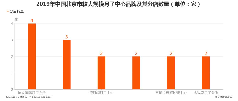 2019年中国北京市较大规模月子中心品牌及其分店数量
