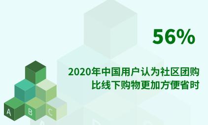 社区团购行业数据分析:2020年中国56%用户认为社区团购比线下购物更加方便省时
