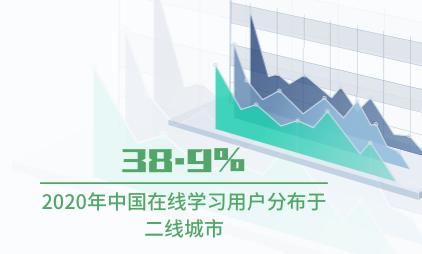 知识付费行业数据分析:2020年中国38.9%在线学习用户分布于二线城市