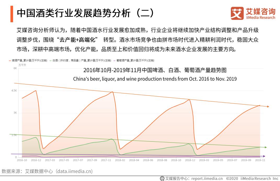 中国酒类行业发展趋势分析