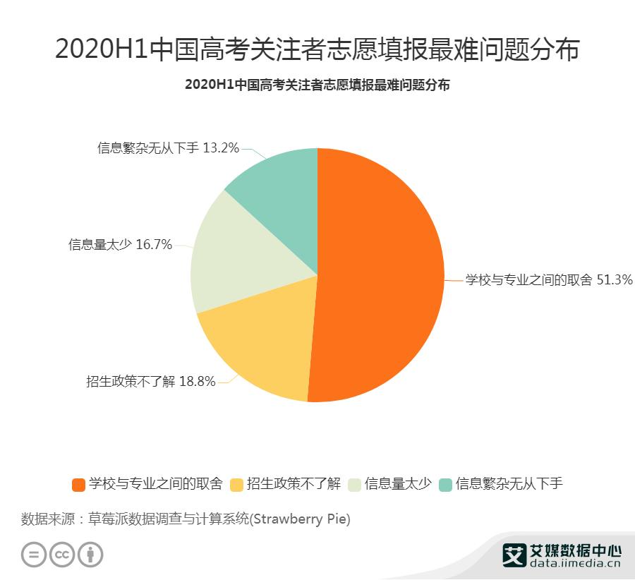 2020H1中国高考关注者志愿填报最难问题分布