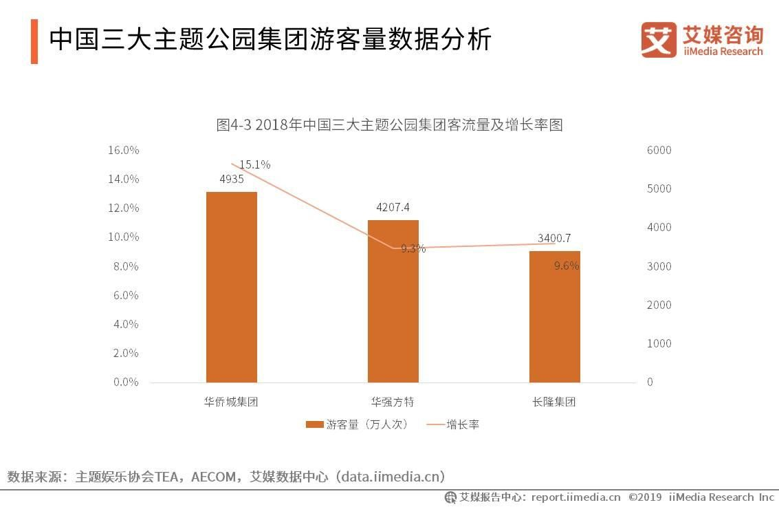 中国三大主题公园集团游客量数据分析